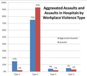Healthcare violence report